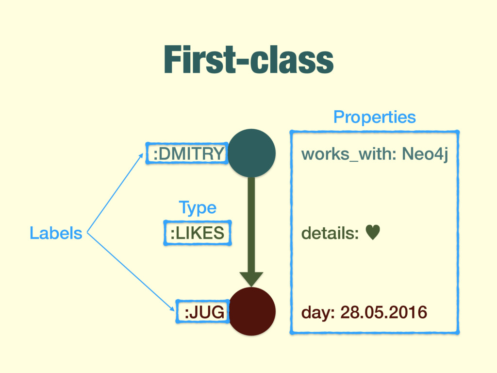 First-class details: — :LIKES :DMITRY :JUG work...