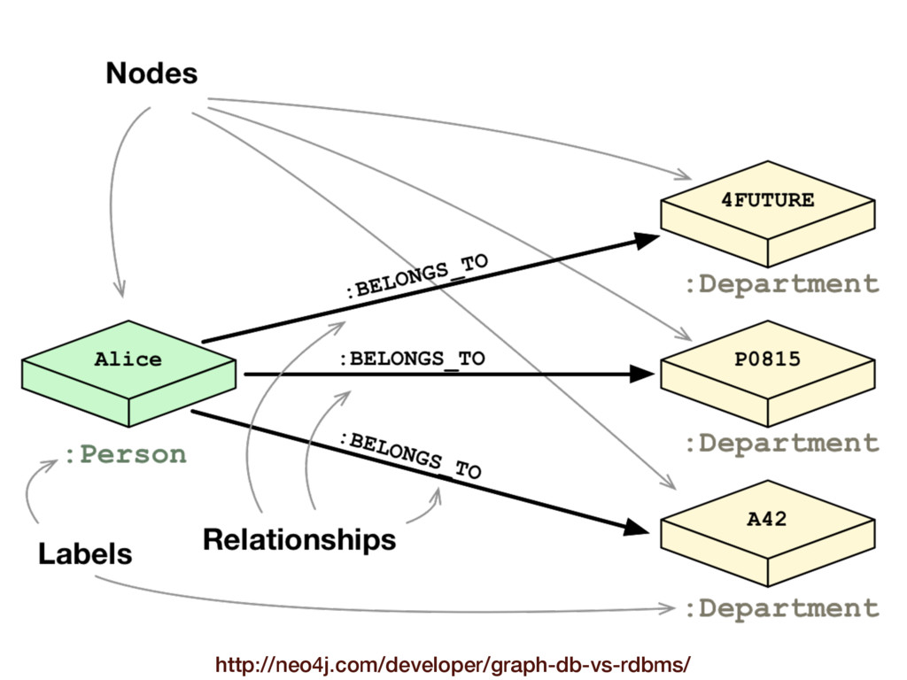 http://neo4j.com/developer/graph-db-vs-rdbms/