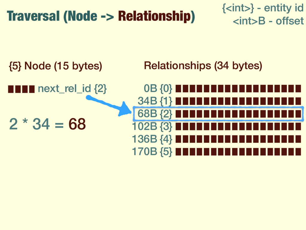 Traversal (Node -> Relationship) {5} Node (15 b...