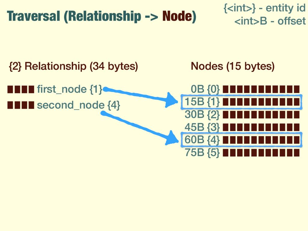 Traversal (Relationship -> Node) {2} Relationsh...