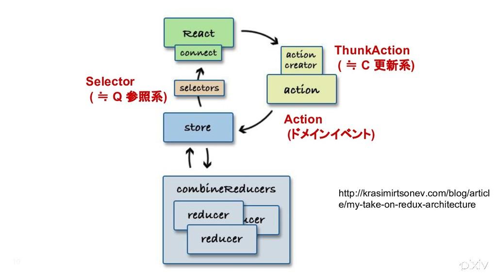 10 ThunkAction ( ≒ C 更新系) Selector ( ≒ Q 参照系) A...