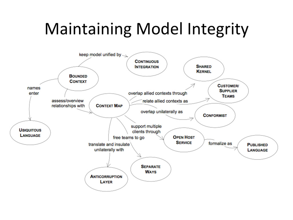 Maintaining	