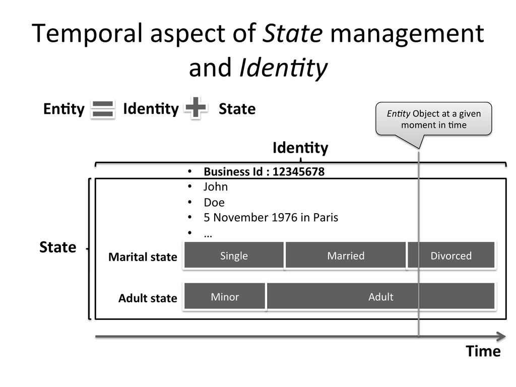 Temporal	