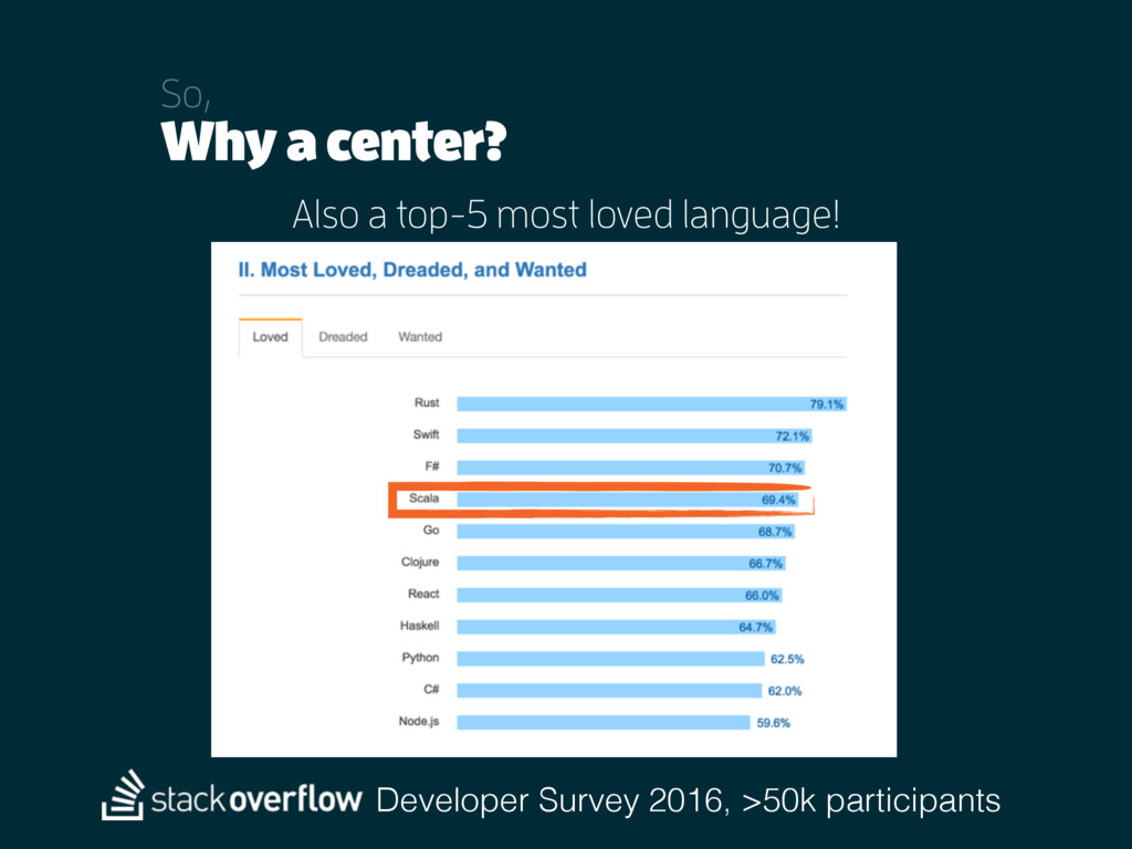 Why a center? So, Also a top-5 most loved langu...