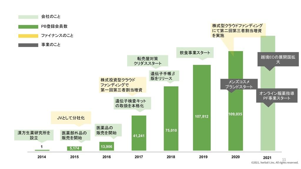 2014 2015 2016 2017 2018 2019 2020 2021 漢方生薬研究所...