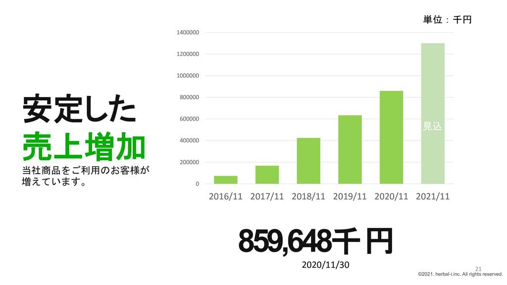 安定した 売上増加 当社商品をご利用のお客様が 増えています。 859,648千円 2020/...