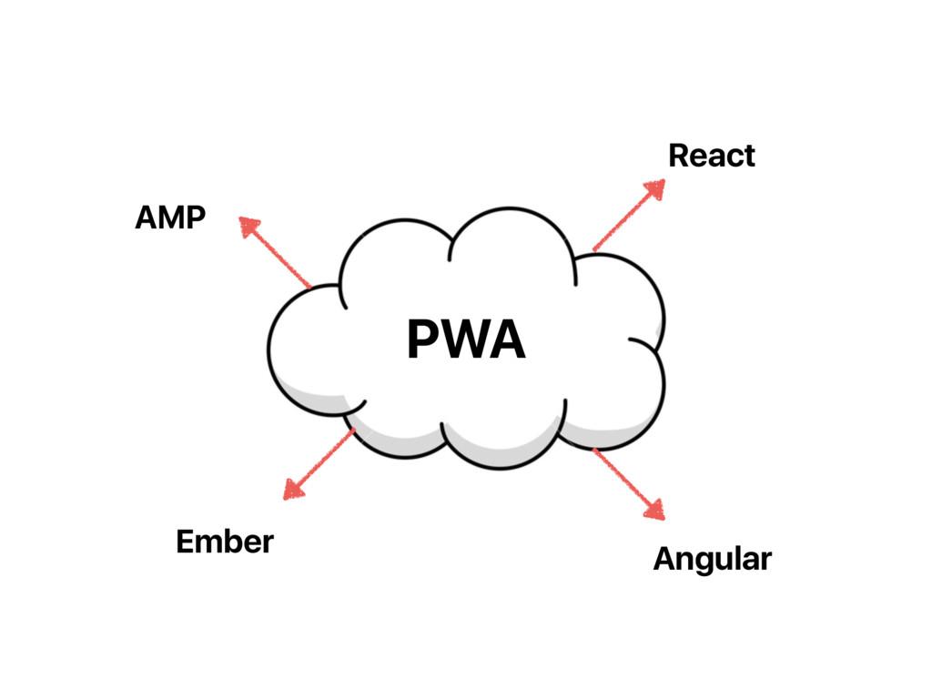 PWA AMP Angular React Ember