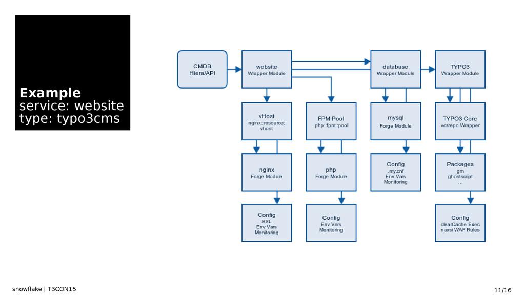 snowflake | T3CON15 11/16 Example service: webs...