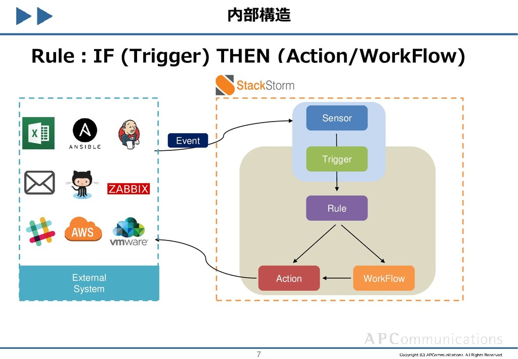 7 External System Rule:IF (Trigger) THEN (Actio...