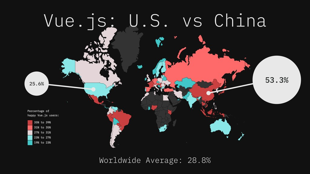 Vue.js: U.S. vs China 25.6% 53.3% Worldwide Ave...