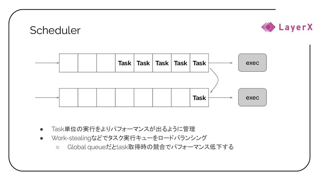 Scheduler ● 単位の実行をよりパフォーマンスが出るように管理 ● などでタスク実行キ...