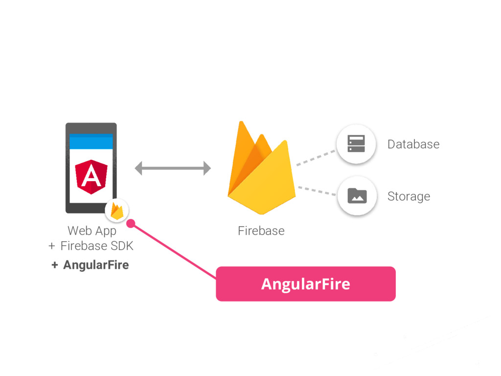 #dfua Web App + Firebase SDK Firebase Database ...