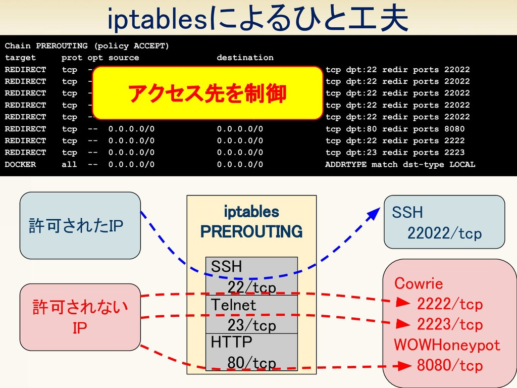 iptablesによるひと工夫 23 Chain PREROUTING (policy AC...