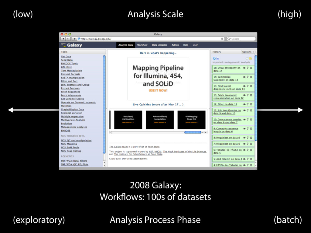 Analysis Scale (low) (high) Analysis Process Ph...