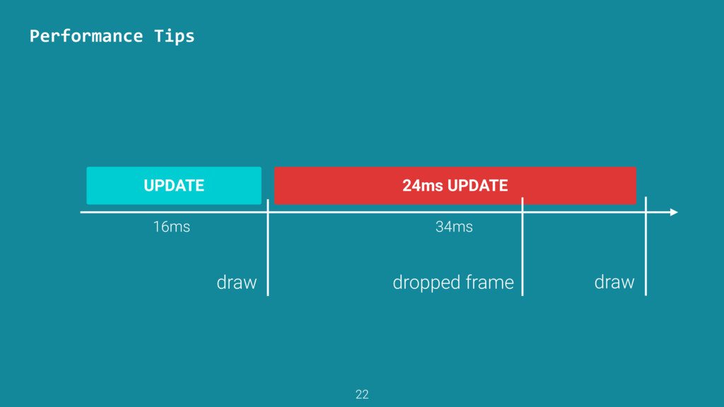 24ms UPDATE Performance	