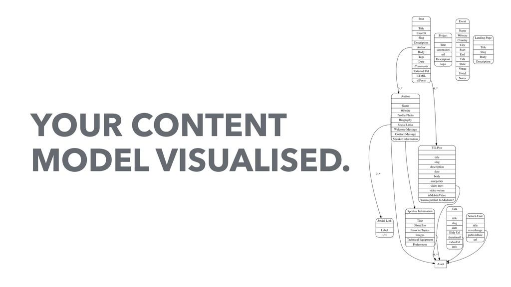 YOUR CONTENT MODEL VISUALISED.