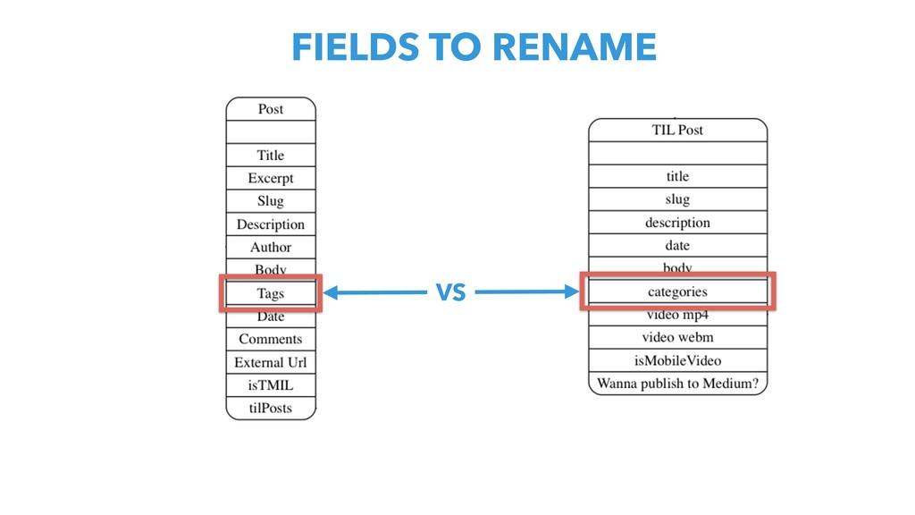 FIELDS TO RENAME VS