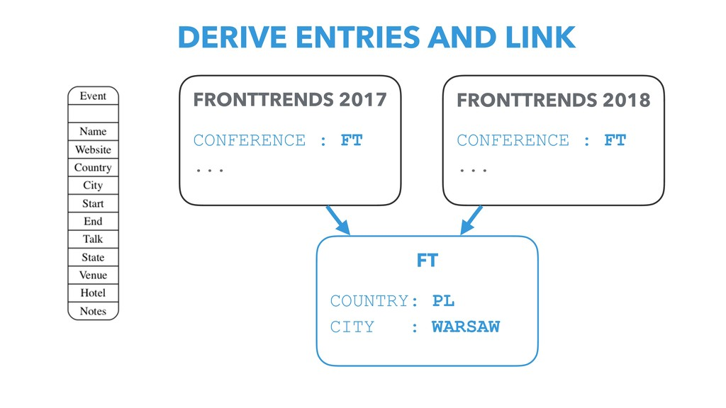 FRONTTRENDS 2017 CONFERENCE : FT ... FRONTTREND...