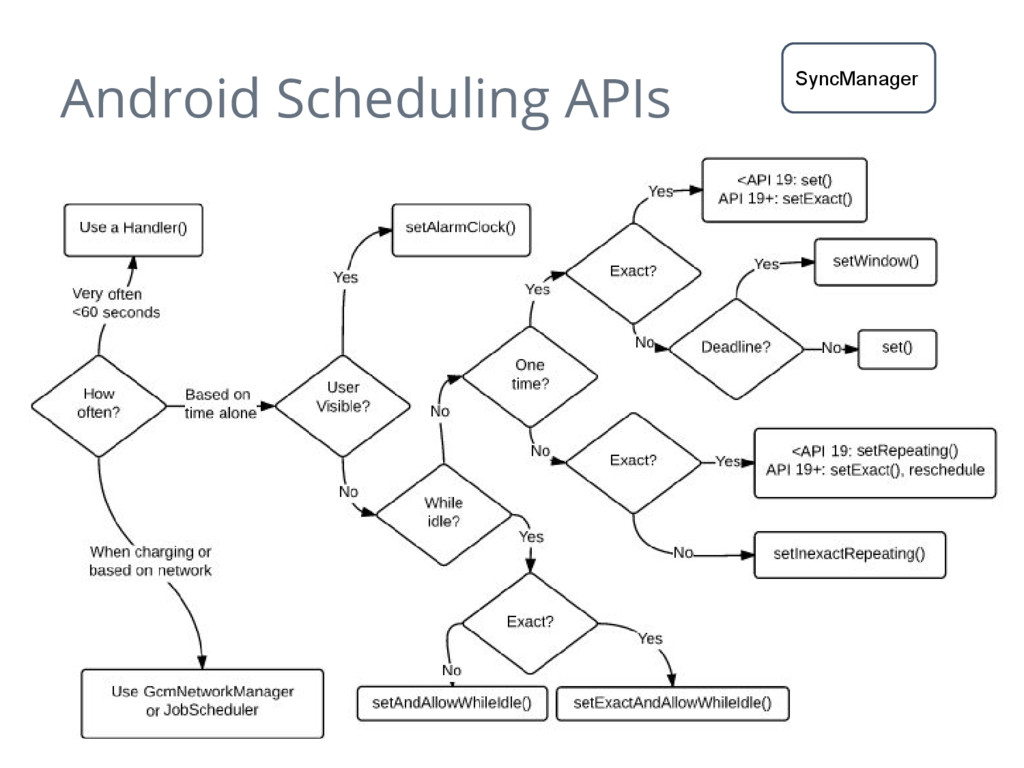 Android Scheduling APIs SyncManager