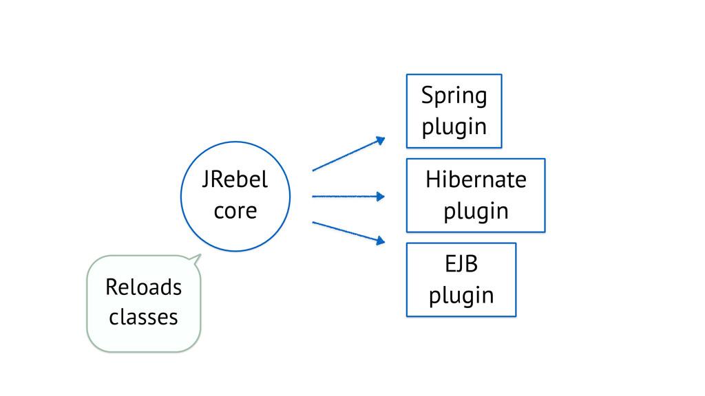 Spring plugin Hibernate plugin EJB plugin Reloa...