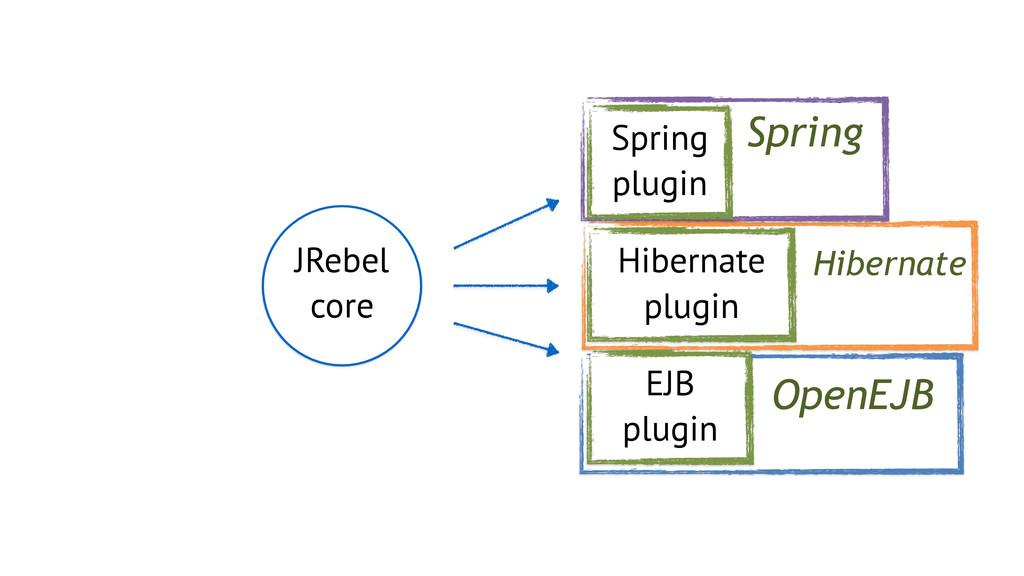Spring Hibernate OpenEJB JRebel core Spring plu...