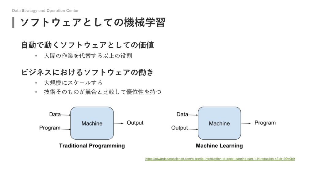 Data Strategy and Operation Center ソフトウェアとしての機械...