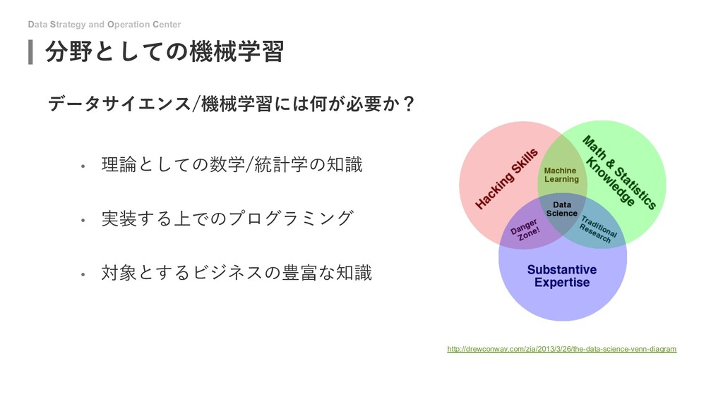Data Strategy and Operation Center 分野としての機械学習 デ...