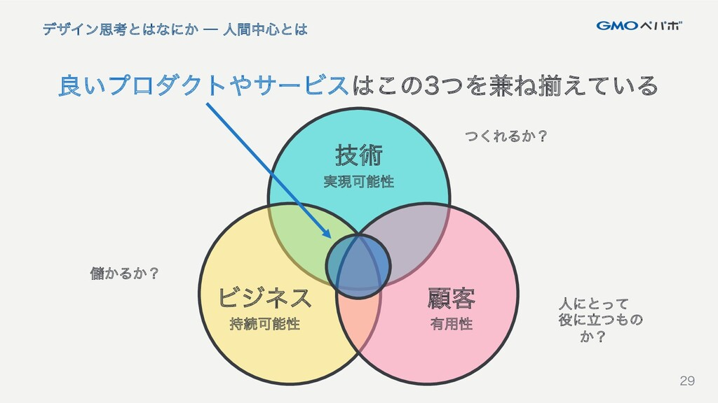 29 29 良いプロダクトやサービスはこの3つを兼ね揃えている デザイン思考とはなにか ─ ...