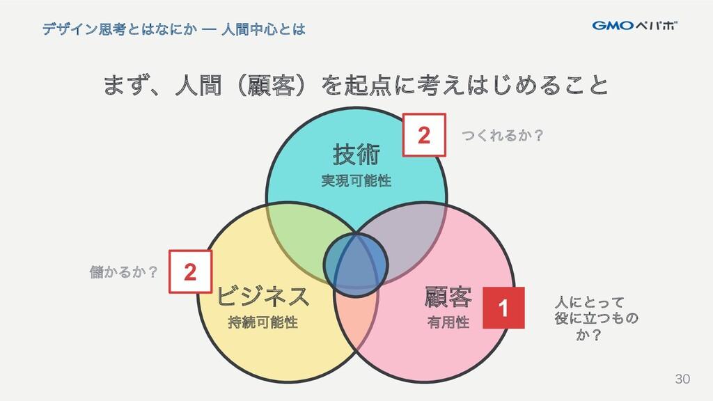 30 30 まず、人(顧客)を起点に考えはじめること デザイン思考とはなにか ─ 人間中心と...