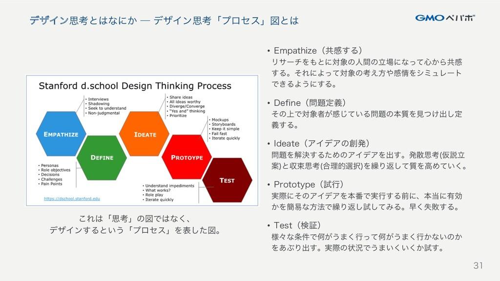 31 デザイン思考とはなにか ─ デザイン思考「プロセス」図とは 31 これは思考の図ではない...