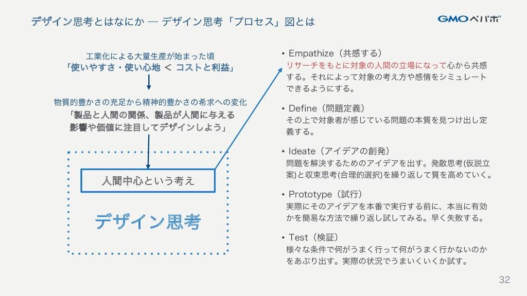 32 デザイン思考とはなにか ─ デザイン思考「プロセス」図とは 32 ● Empathize...