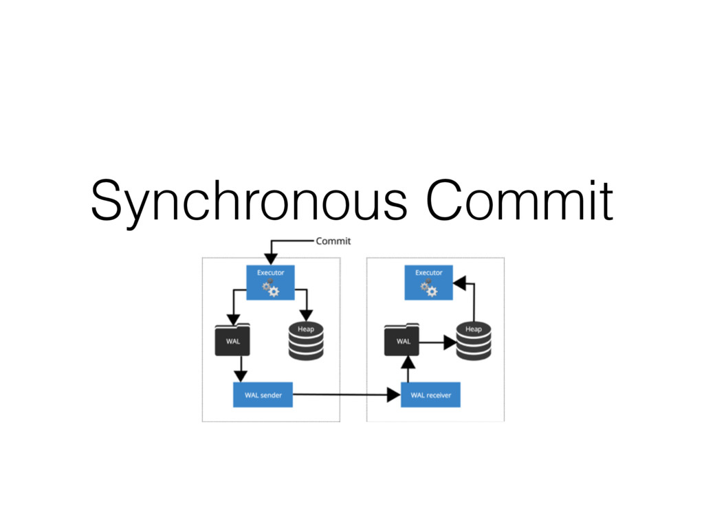 Synchronous Commit