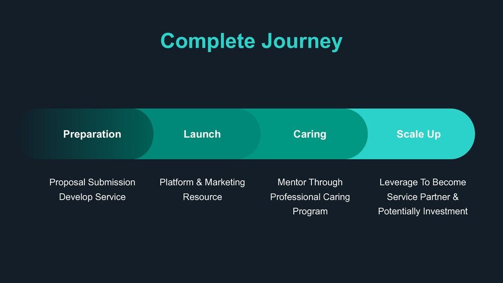 Complete Journey Proposal Submission Develop Se...
