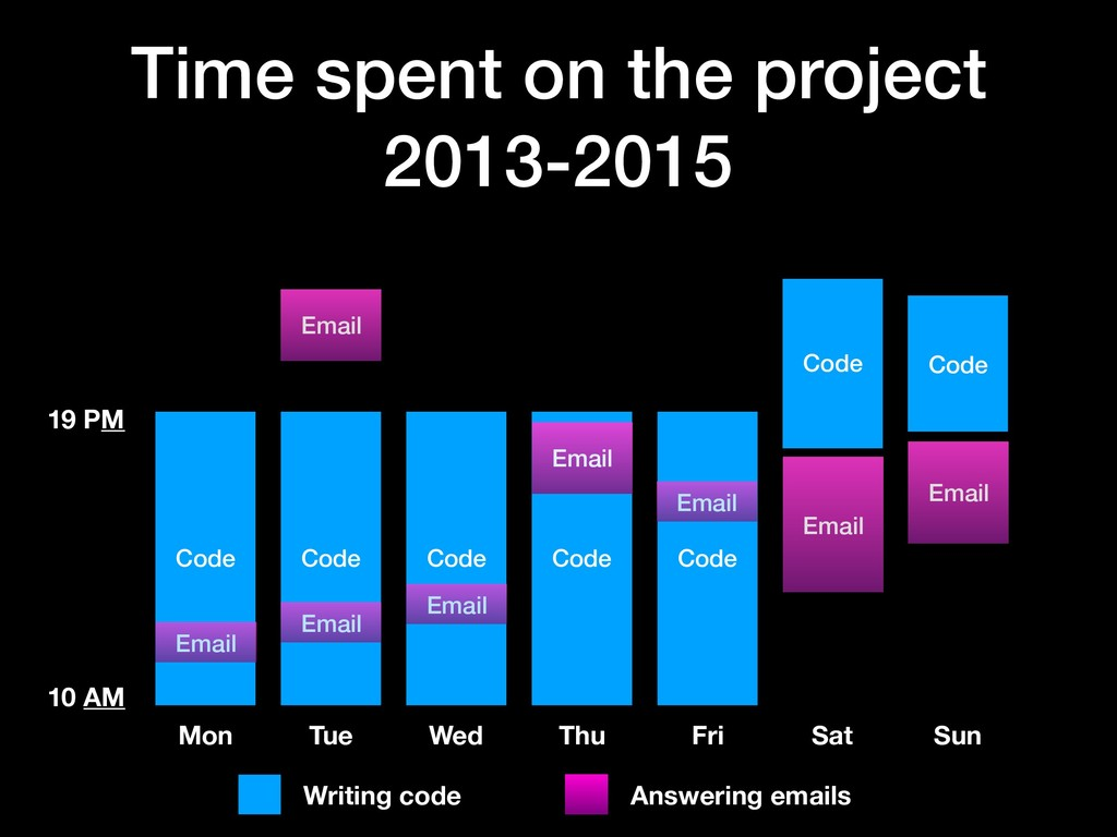 Time spent on the project 2013-2015 Code Mon 10...