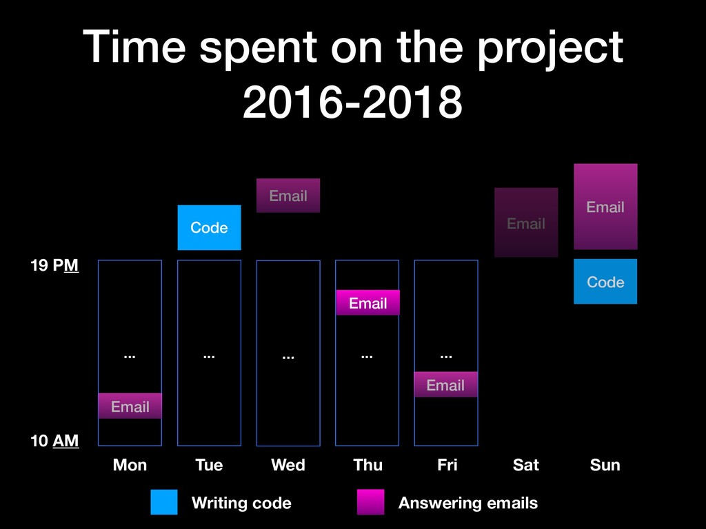 ... Time spent on the project 2016-2018 ... Mon...