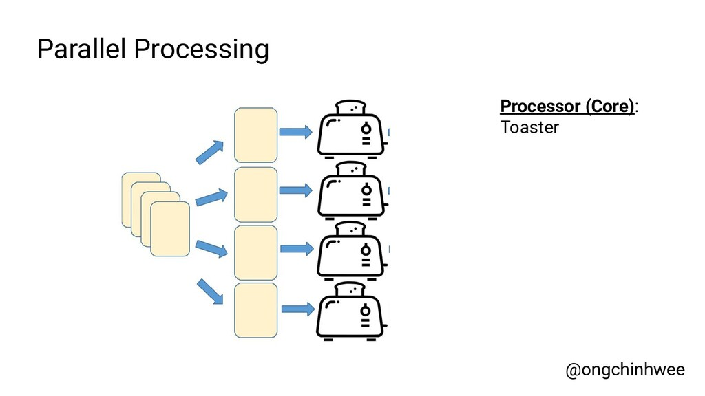 Parallel Processing Processor (Core): Toaster @...