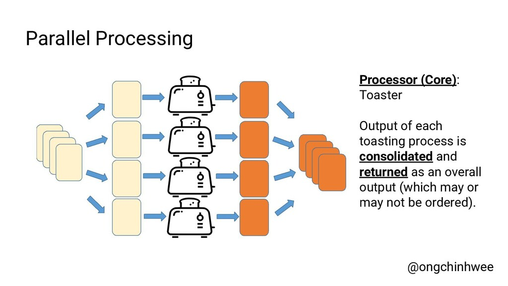 Parallel Processing Processor (Core): Toaster O...