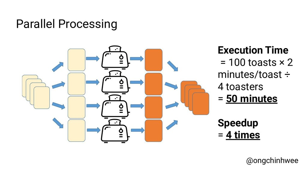 Parallel Processing Execution Time = 100 toasts...