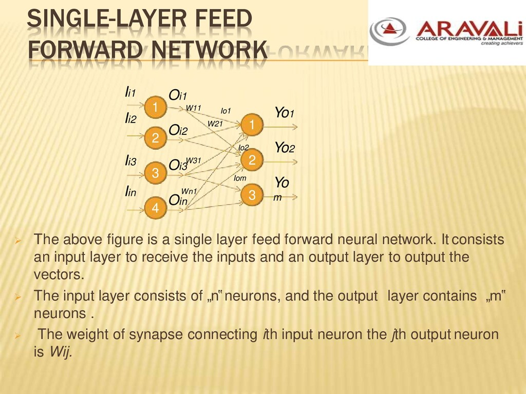 SINGLE-LAYER FEED FORWARD NETWORK  The above f...