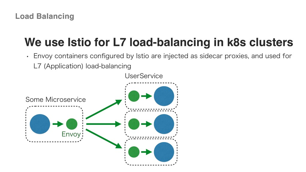 ©2020 Wantedly, Inc. We use Istio for L7 load-b...