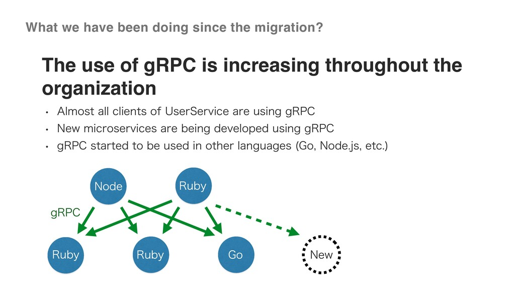 ©2020 Wantedly, Inc. The use of gRPC is increas...