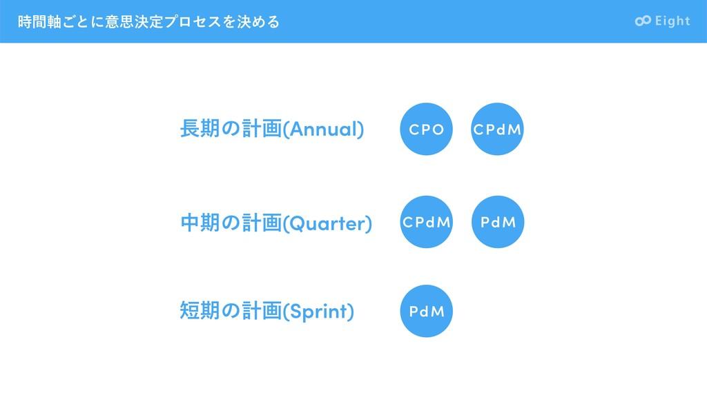 ؒ࣠͝ͱʹҙࢥܾఆϓϩηεΛܾΊΔ ظͷܭը(Annual) தظͷܭը(Quarter)...