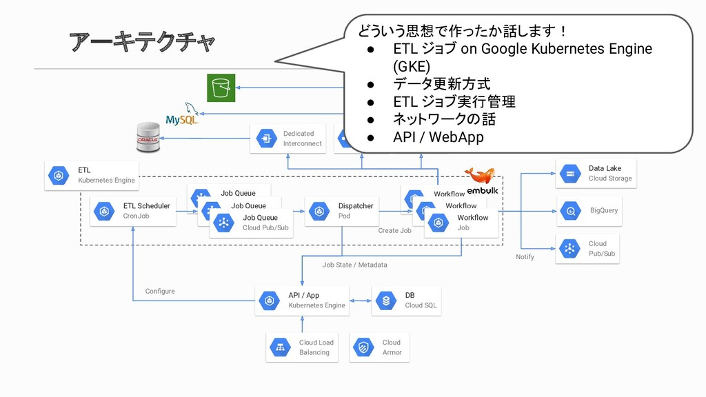 Job Queue Cloud Pub/Sub アーキテクチャ DB Cloud SQL AP...