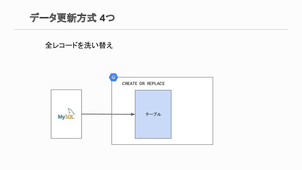データ更新方式 4つ 全レコードを洗い替え テーブル CREATE OR REPLACE