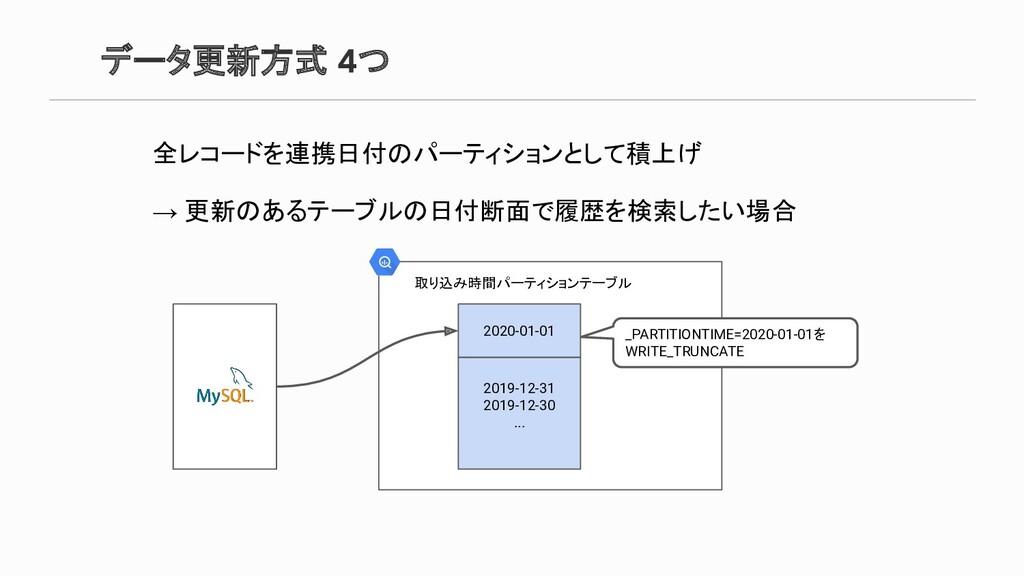 データ更新方式 4つ 全レコードを連携日付のパーティションとして積上げ → 更新のあるテーブル...