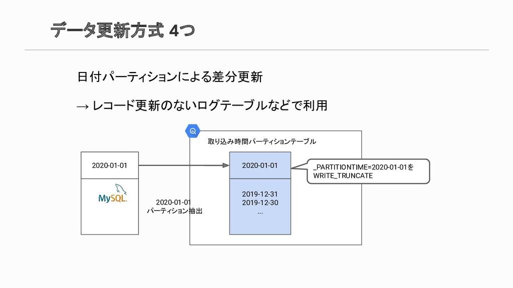 データ更新方式 4つ 日付パーティションによる差分更新 → レコード更新のないログテーブルなど...