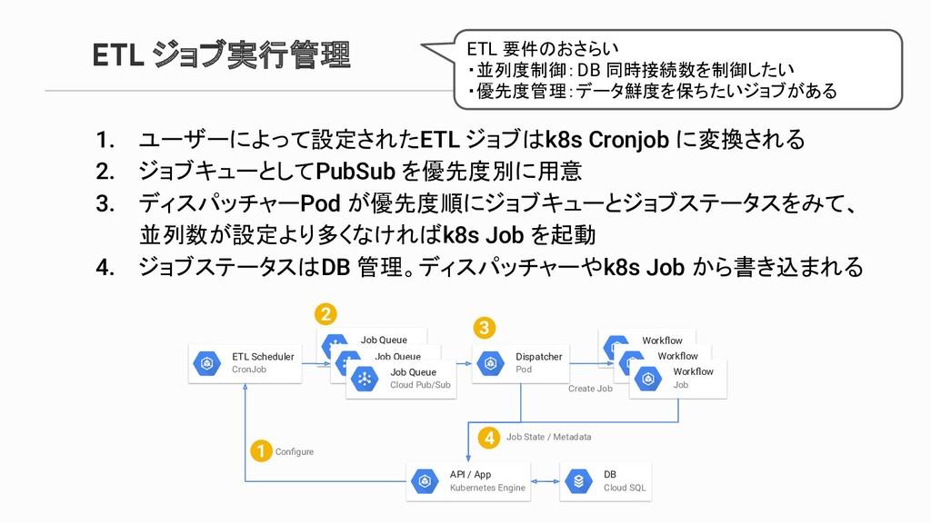 Job Queue Cloud Pub/Sub ETL ジョブ実行管理 DB Cloud SQ...