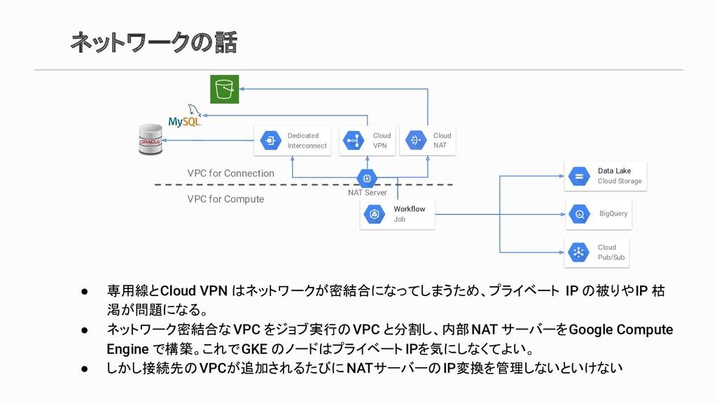ネットワークの話 ● 専用線とCloud VPN はネットワークが密結合になってしまうため、プ...