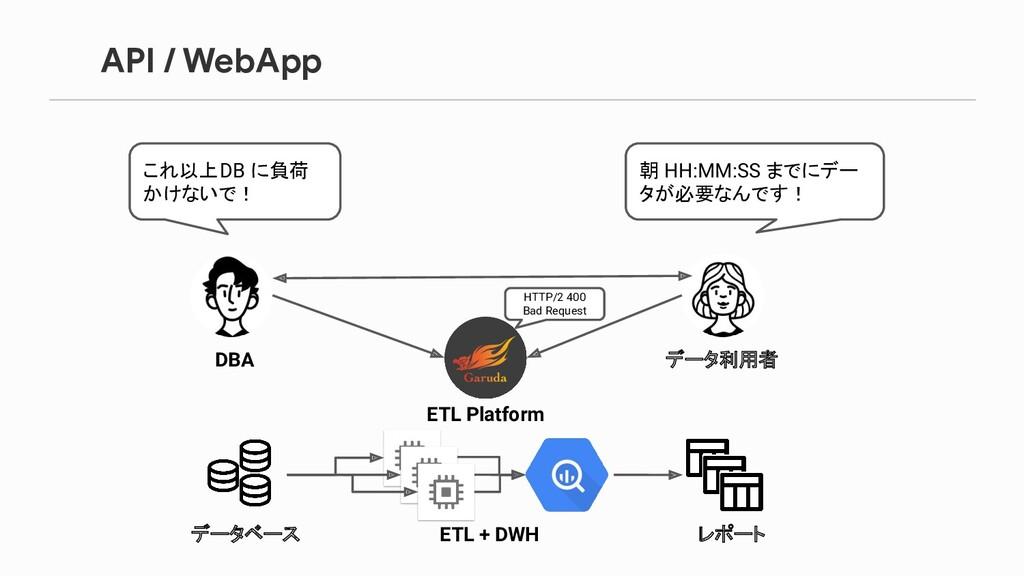 API / WebApp DBA データ利用者 これ以上DB に負荷 かけないで! 朝 HH:...