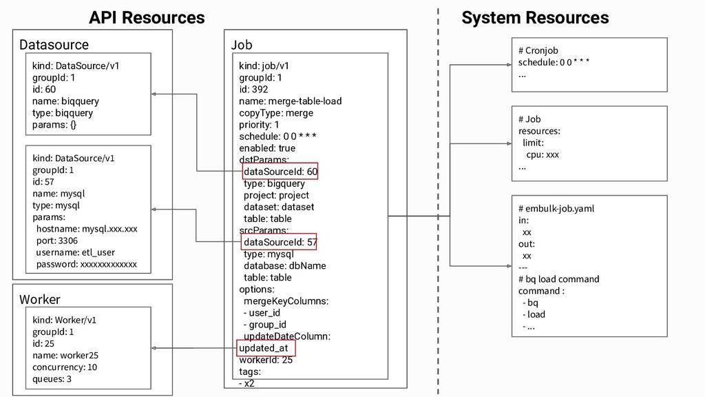 Worker Job Datasource kind: DataSource/v1 group...